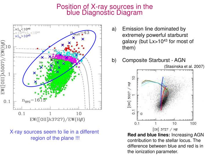 Position of X-ray sources in the