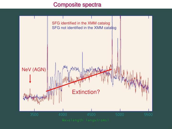 Composite spectra