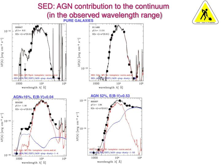 SED: AGN contribution to the continuum