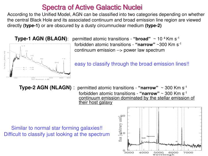Spectra of Active Galactic Nuclei