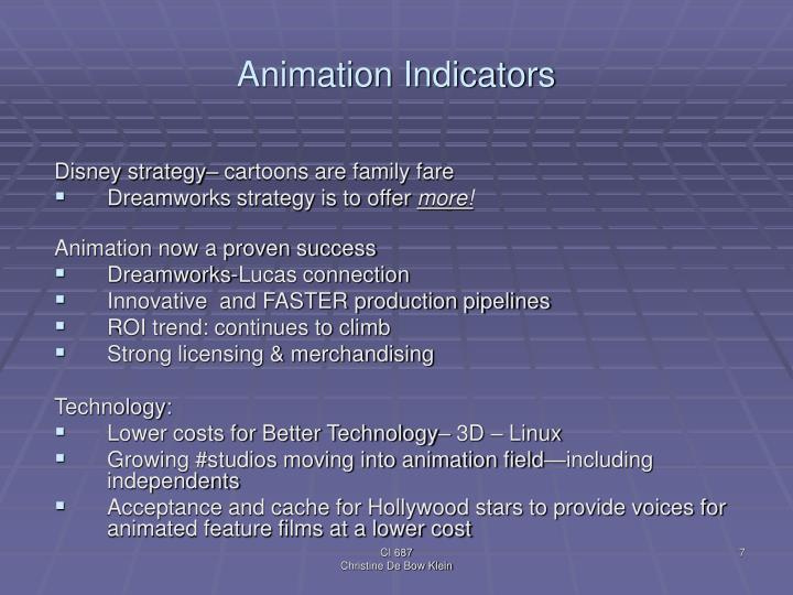 Animation Indicators