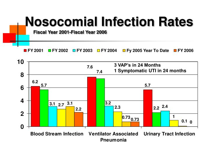 Nosocomial Infection Rates