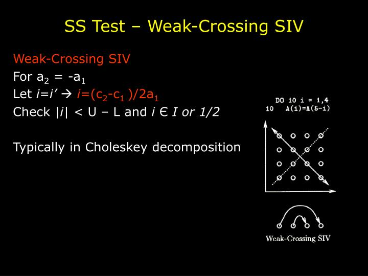 SS Test – Weak-Crossing SIV