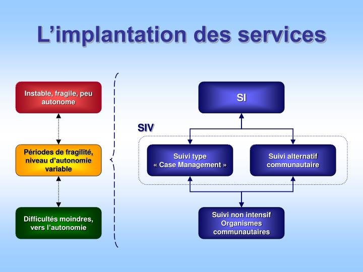 L implantation des services