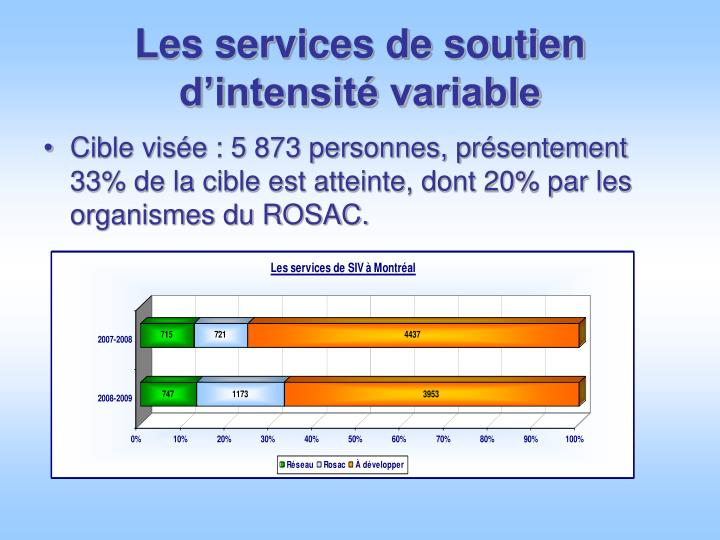 Les services de soutien d'intensité variable