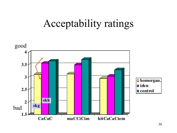 Acceptability ratings