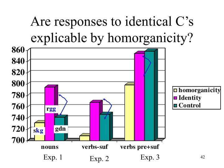 Are responses to identical C's explicable by homorganicity?