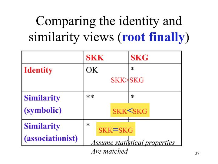 Comparing the identity and similarity views (