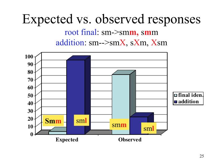 Expected vs. observed responses