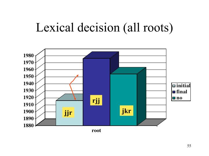 Lexical decision (all roots)
