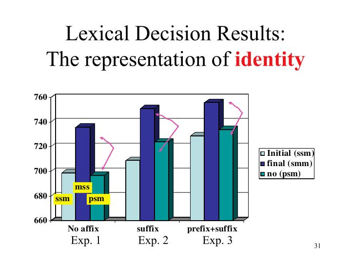 Lexical Decision Results: