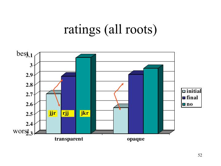 ratings (all roots)