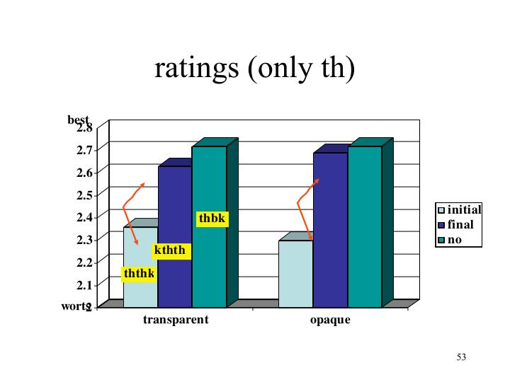 ratings (only th)