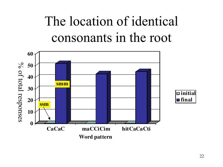 The location of identical consonants in the root