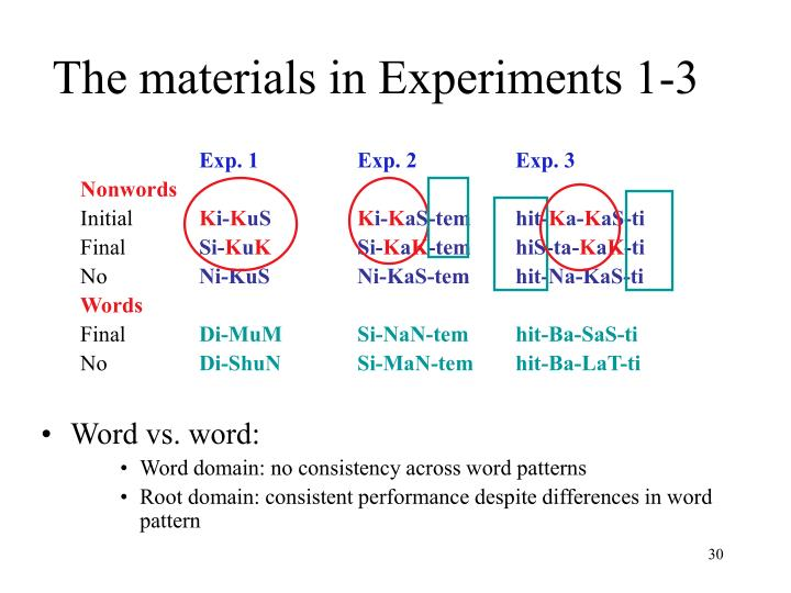 The materials in Experiments 1-3
