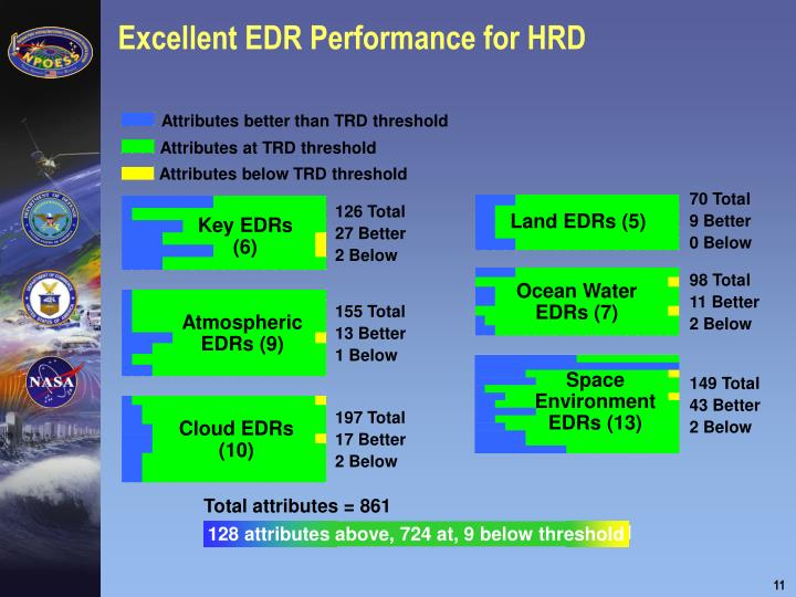 Excellent EDR Performance for HRD