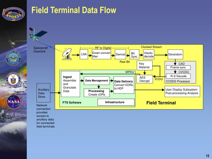 Field Terminal Data Flow