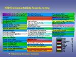 hrd environmental data records 50 edrs