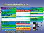 lrd environmental data records 28 edrs