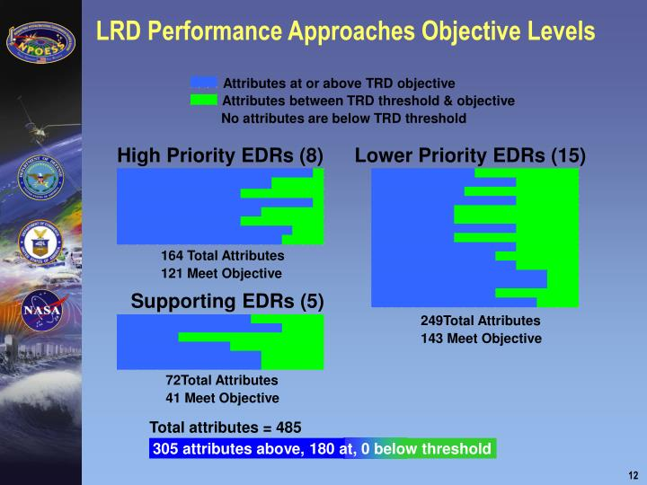 LRD Performance Approaches Objective Levels
