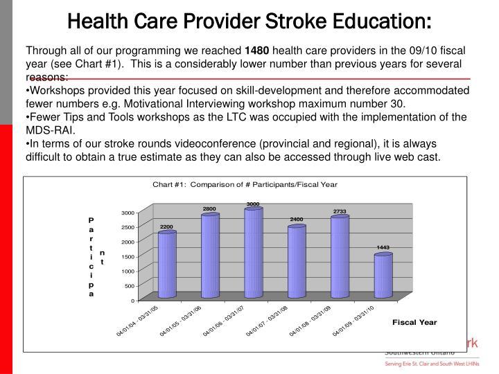Health Care Provider Stroke Education: