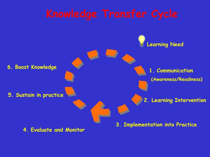 Knowledge Transfer Cycle