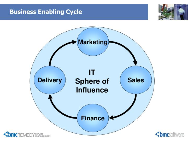 Business enabling cycle