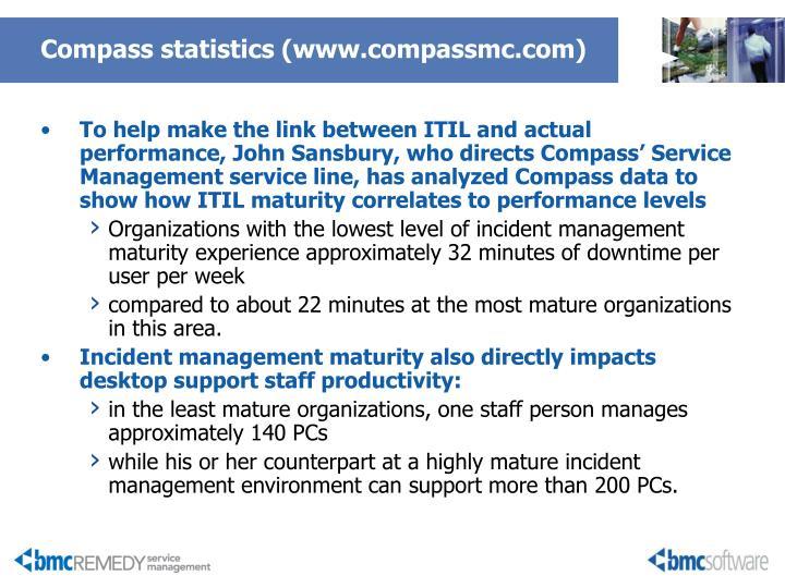 Compass statistics (www.compassmc.com)