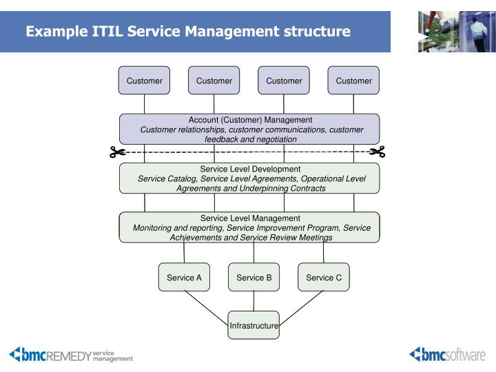 Example ITIL Service Management structure