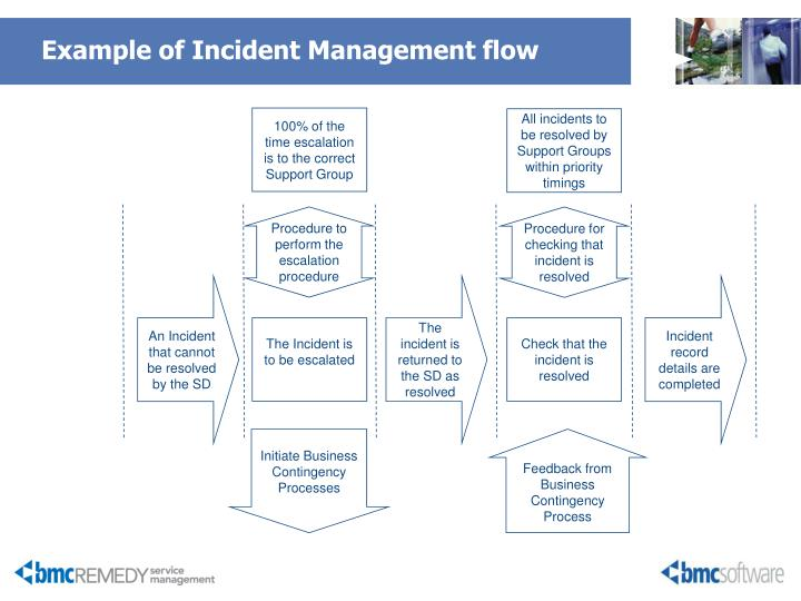 Example of Incident Management flow