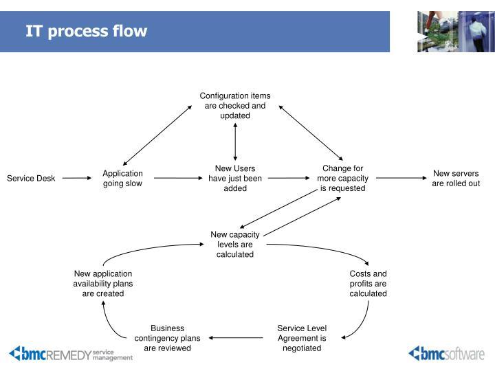 IT process flow