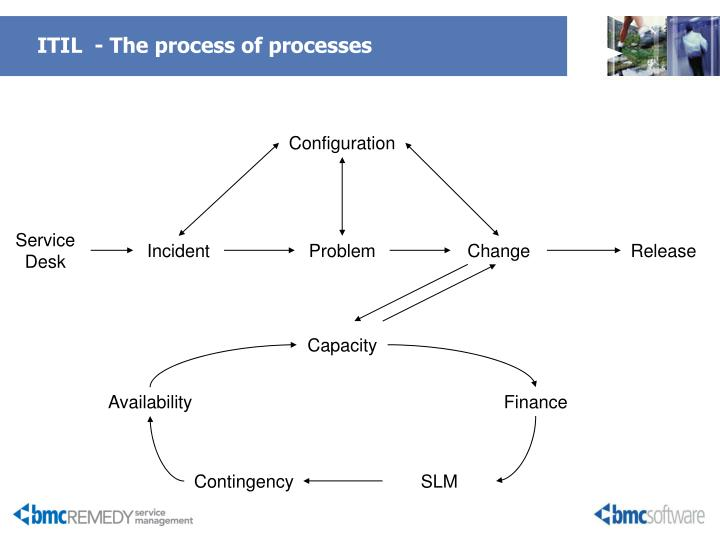 ITIL  - The process of processes