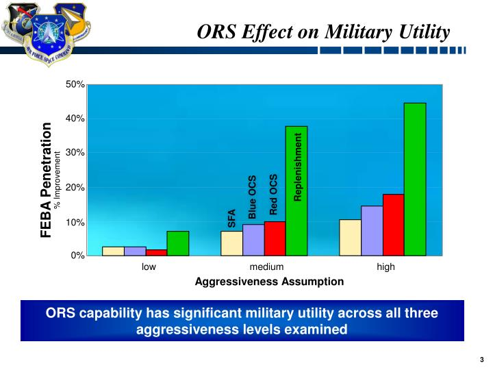 Ors effect on military utility