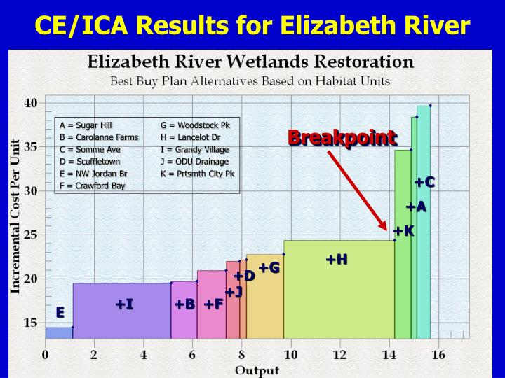 CE/ICA Results for Elizabeth River