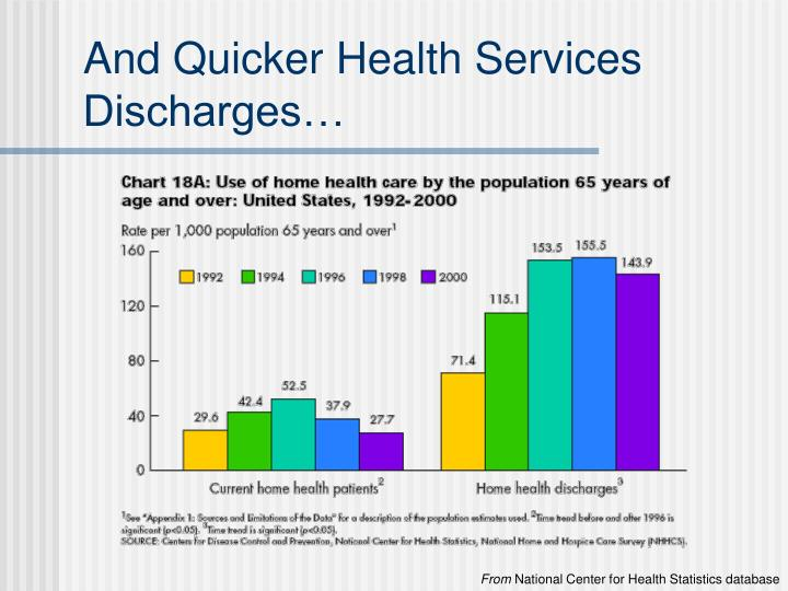 And Quicker Health Services Discharges…