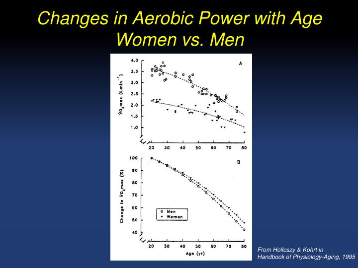 Changes in Aerobic Power with Age