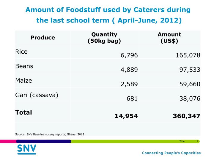 Amount of Foodstuff used by Caterers during