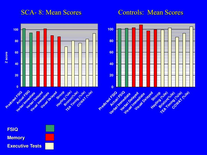 SCA- 8: Mean Scores