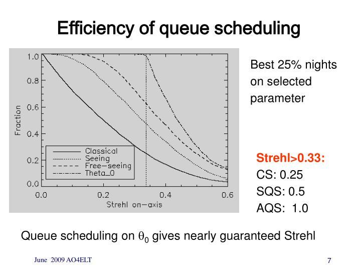 Efficiency of queue scheduling