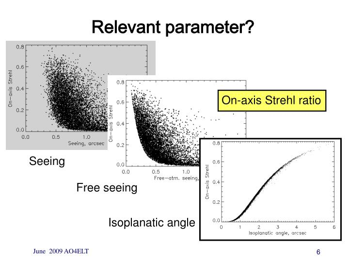 Relevant parameter?