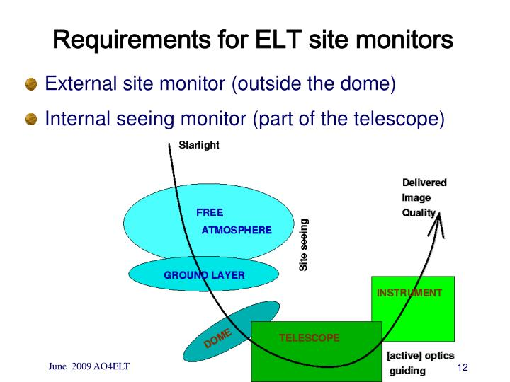 Requirements for ELT site monitors