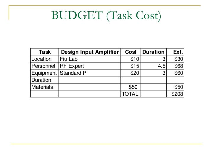 BUDGET (Task Cost)