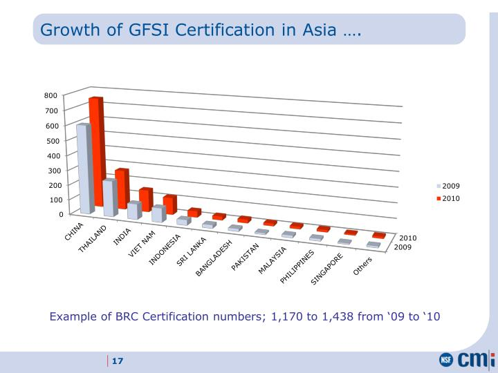 Growth of GFSI Certification in Asia ….