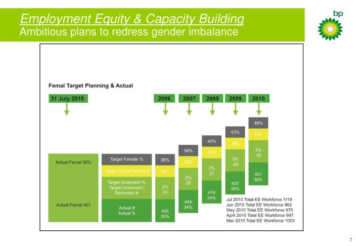 Employment Equity & Capacity Building