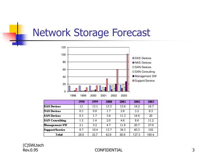 Network Storage Forecast