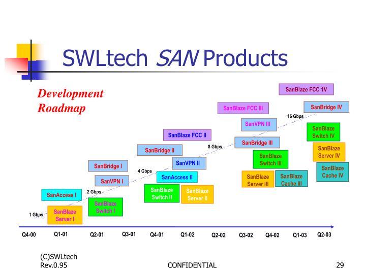 SWLtech
