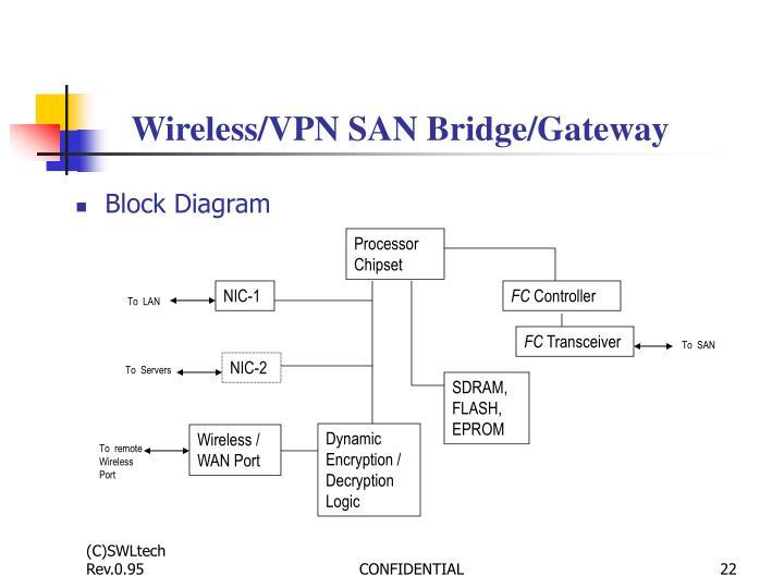 Wireless/VPN SAN Bridge/Gateway