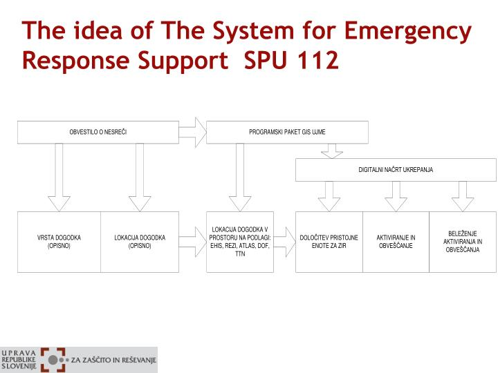 The idea of The System for Emergency Response Support  SPU 112