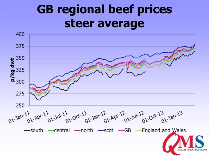 GB regional beef prices