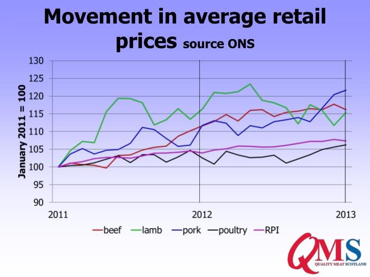 Movement in average retail prices